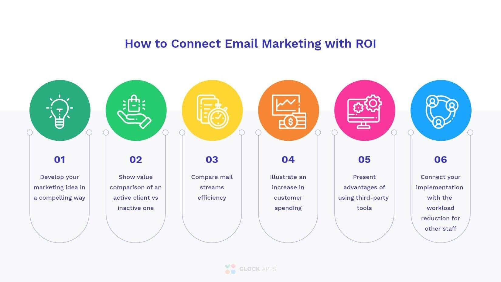 List of options that show connection between email marketing and ROI