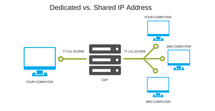 How to Warm Up IP Address