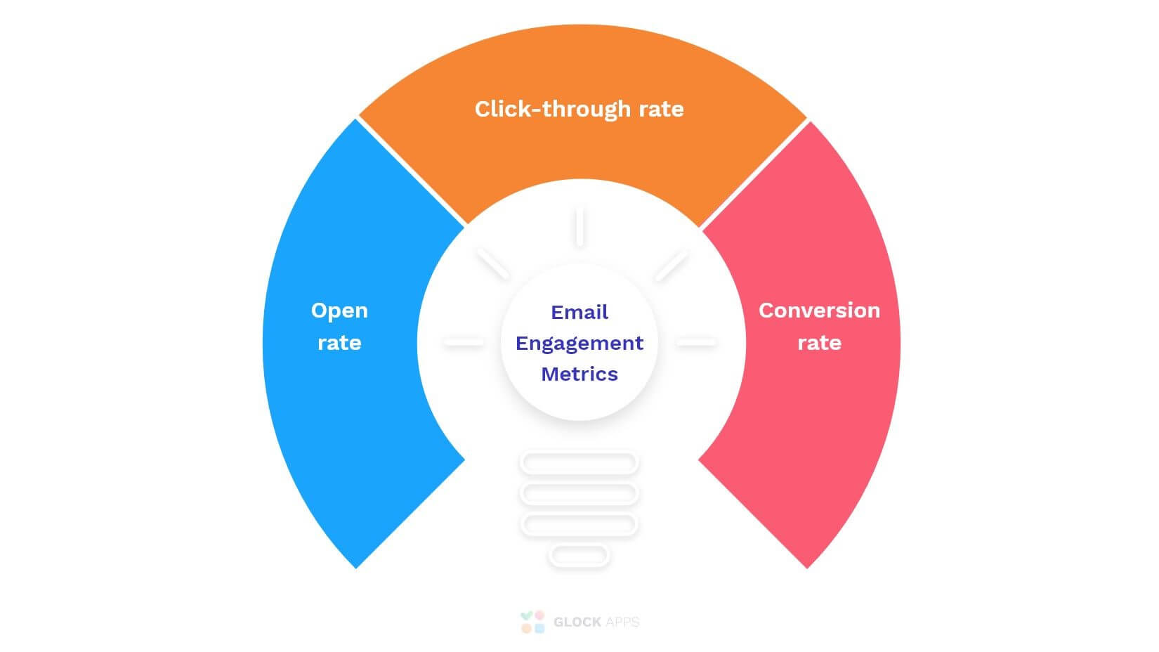 Engagement metrics: open rate, click-through rate, conversion rate