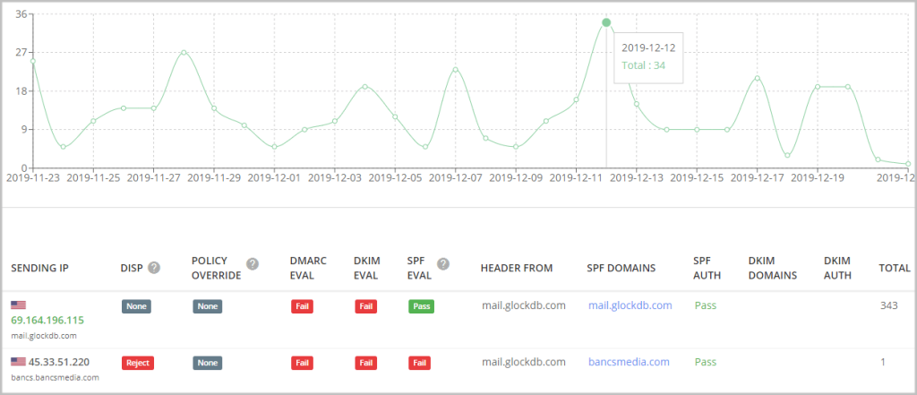 dmarc domain based message