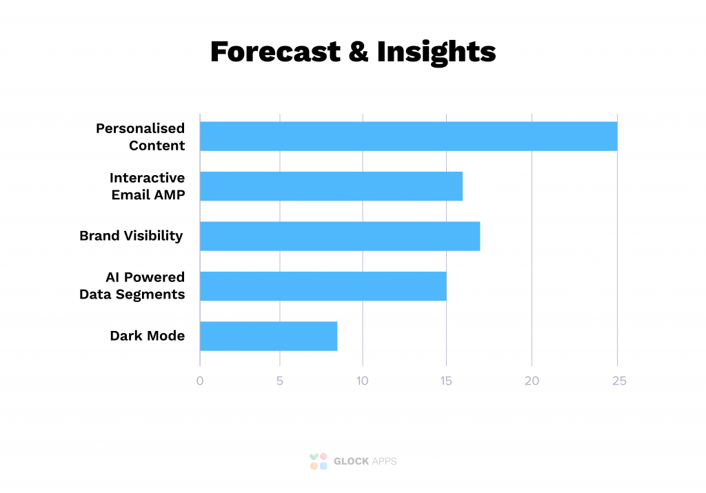 Forecast and insights into trends 2021