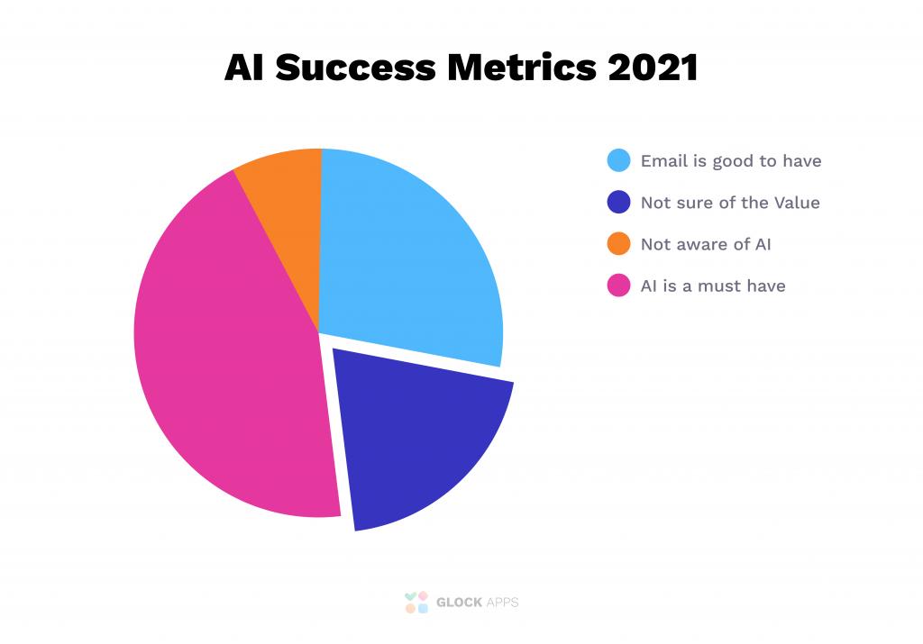 Pie chart of AI success metrics in 2021