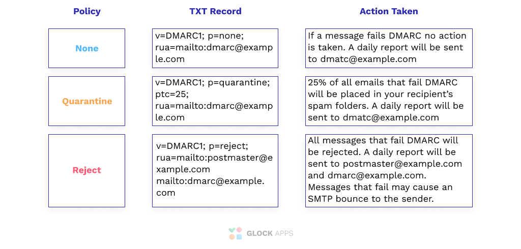 What does a DMARC record look like?